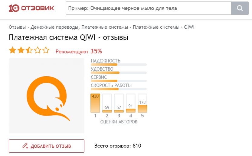qiwi-koshelek-chesnyj-otzyv